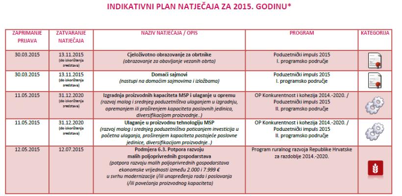 Indikativni plan natječaja za 2015. godinu